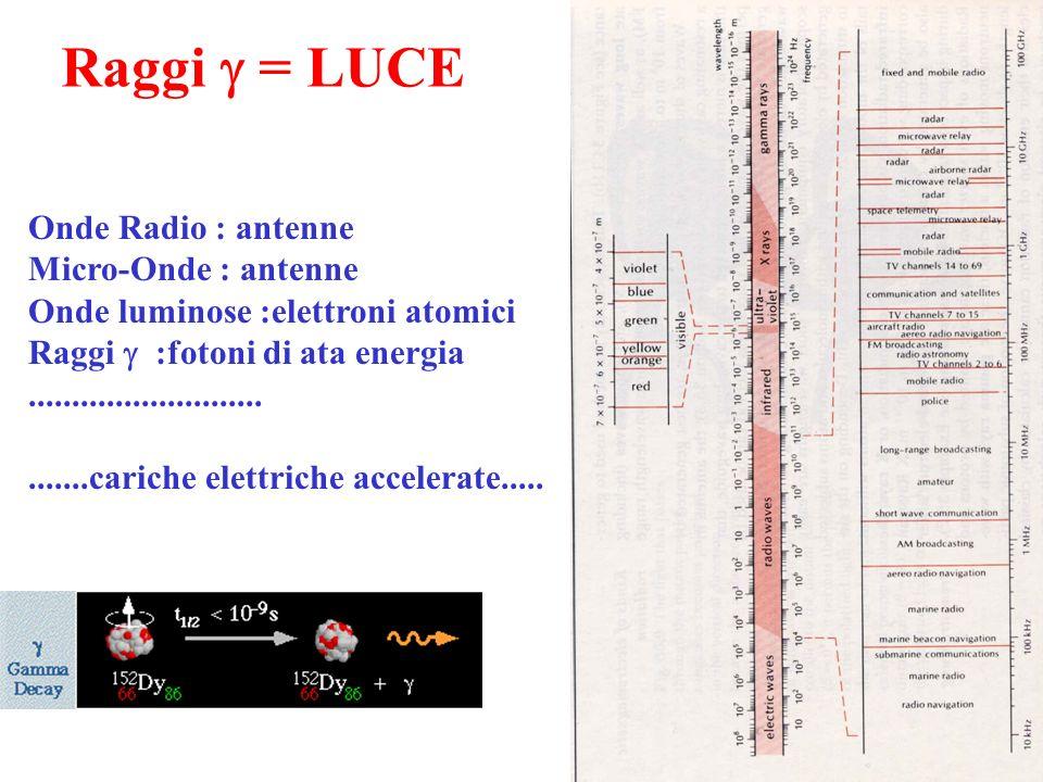 Decadimenti in cascataTrasformazioni spontanee di particelle +anti- e - + + anti- e W-W- - anti- e d –1/3 anti u –2/3 - anti- e- W-W-