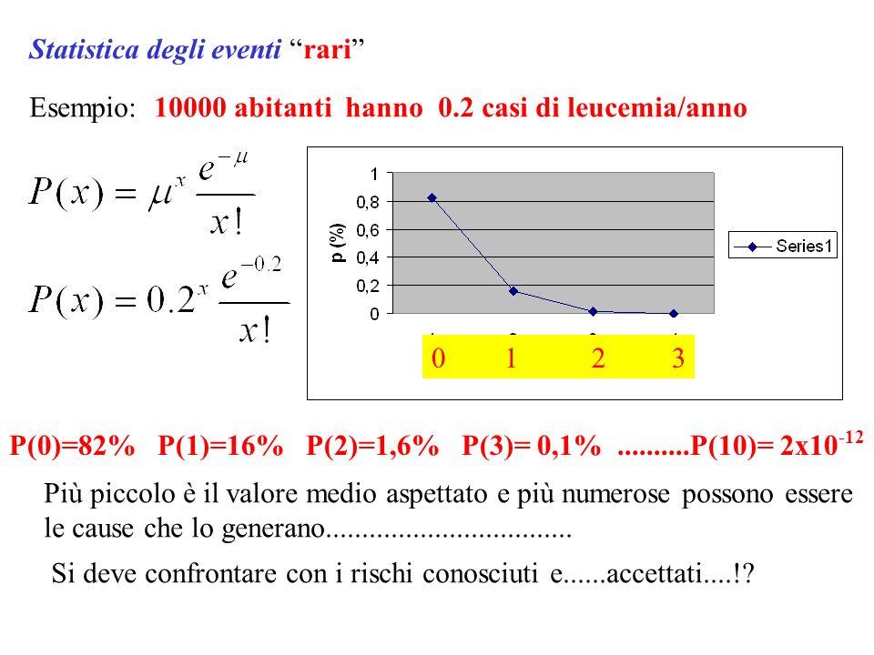 Quante volte viene TESTA Lanciando 10 monete? Quante volte viene UNO Lanciando 10 dadi? N=10, p=0.5 N=10, p=1/6 Distribuzione Binomiale N! = 1x2x3x4x5