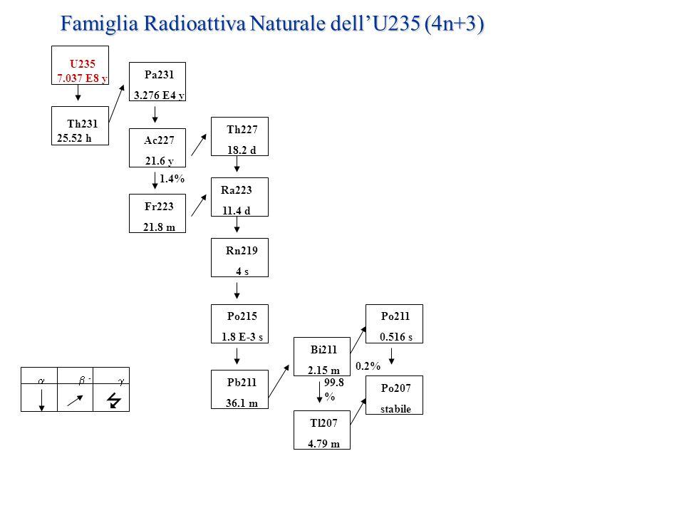 U238 4.468 E9 y Th234 24.10 d Pa234m 1.17 m Ra226 1600 y Th230 7.538 E4 y U234 2.457 E5 y Pa234 6.7 h Rn222 3.823 d Po218 3.05 m Pb214 26.8 m At218 1.