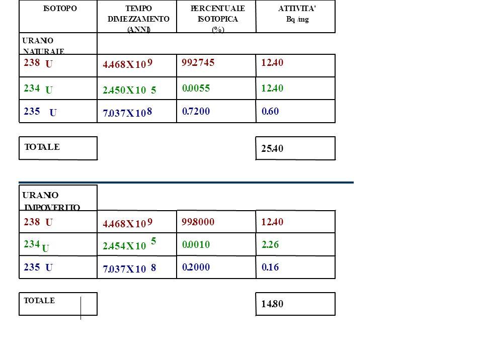 U235 7.037 E8 y Th231 25.52 h Pa231 3.276 E4 y Ra223 11.4 d Th227 18.2 d Ac227 21.6 y Rn219 4 s Po215 1.8 E-3 s Pb211 36.1 m Bi211 2.15 m Tl207 4.79 m