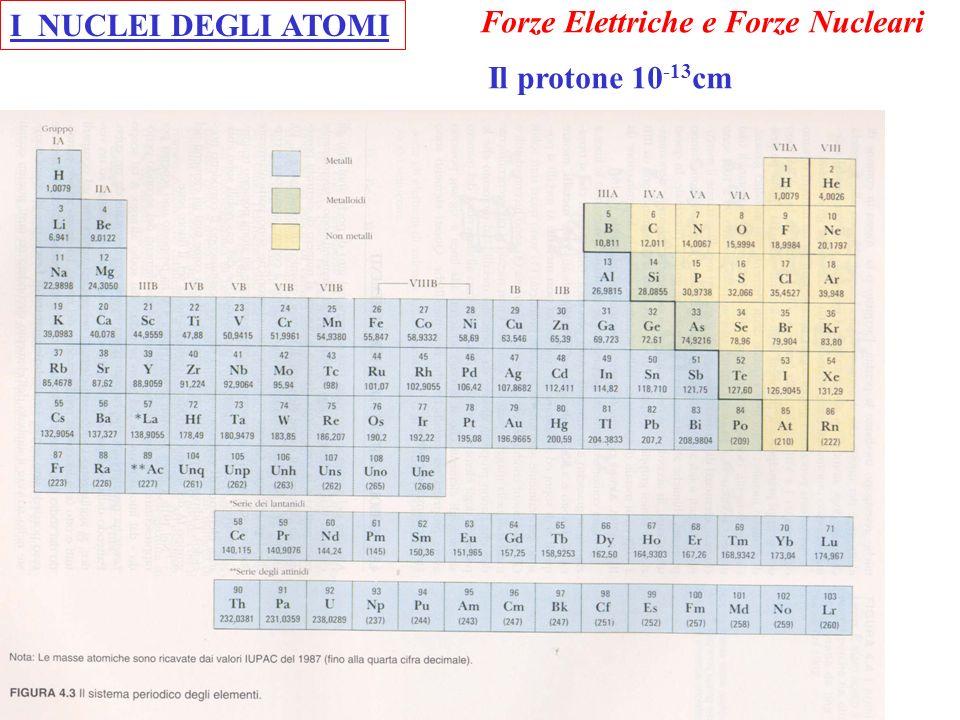 N(t)=N 0 e –t/ Decadimento esponenziale Le forze nucleari non si controllano dN = - N(t)dt