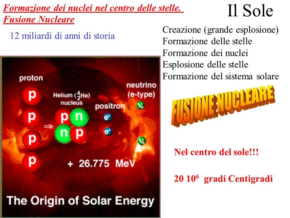 Formazione dei nuclei nel centro delle stelle.