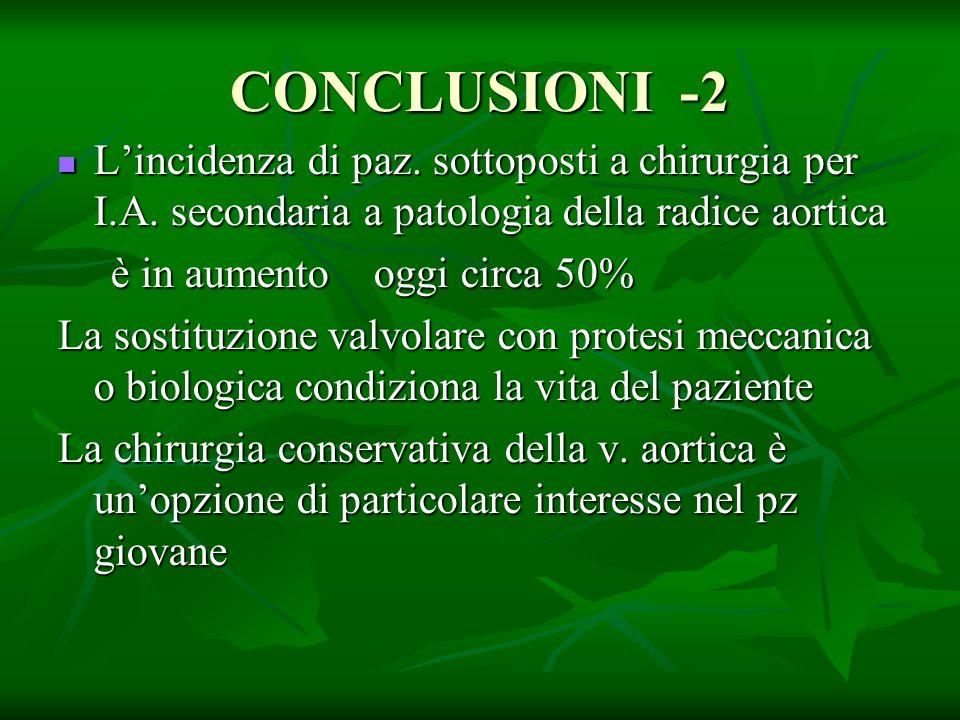 CONCLUSIONI -2 Lincidenza di paz. sottoposti a chirurgia per I.A. secondaria a patologia della radice aortica Lincidenza di paz. sottoposti a chirurgi
