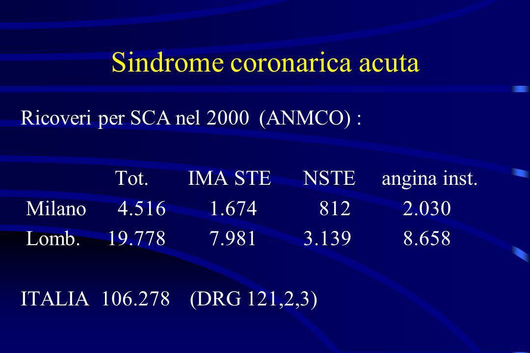 Sindrome coronarica acuta Ricoveri per SCA nel 2000 (ANMCO) : Tot. IMA STE NSTE angina inst. Milano 4.5161.674 812 2.030 Lomb. 19.778 7.9813.139 8.658