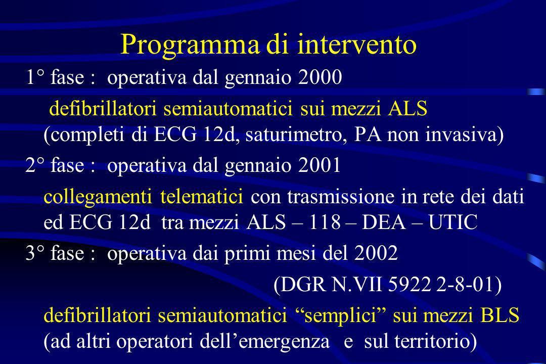 Programma di intervento 1° fase : operativa dal gennaio 2000 defibrillatori semiautomatici sui mezzi ALS (completi di ECG 12d, saturimetro, PA non inv
