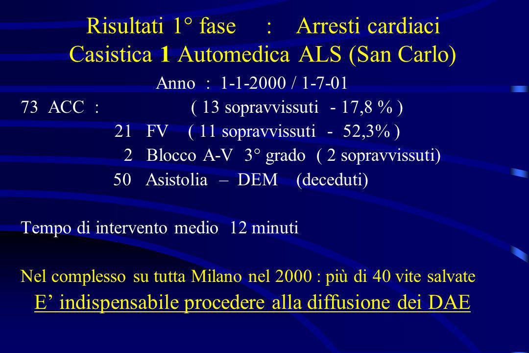 Risultati 1° fase : Arresti cardiaci Casistica 1 Automedica ALS (San Carlo) Anno : 1-1-2000 / 1-7-01 73ACC : ( 13 sopravvissuti - 17,8 % ) 21 FV ( 11