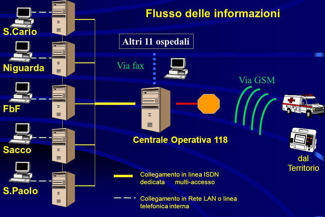 Centrale Operativa 118 dal Territorio Flusso delle informazioni S.Paolo FbF Sacco Niguarda S.Carlo Collegamento in Rete LAN o linea telefonica interna