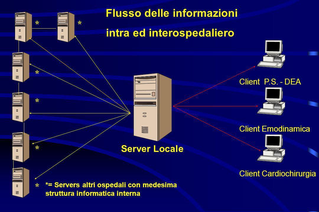 Server Locale Client Cardiochirurgia Client P.S. - DEA Client Emodinamica Flusso delle informazioni intra ed interospedaliero *= Servers altri ospedal