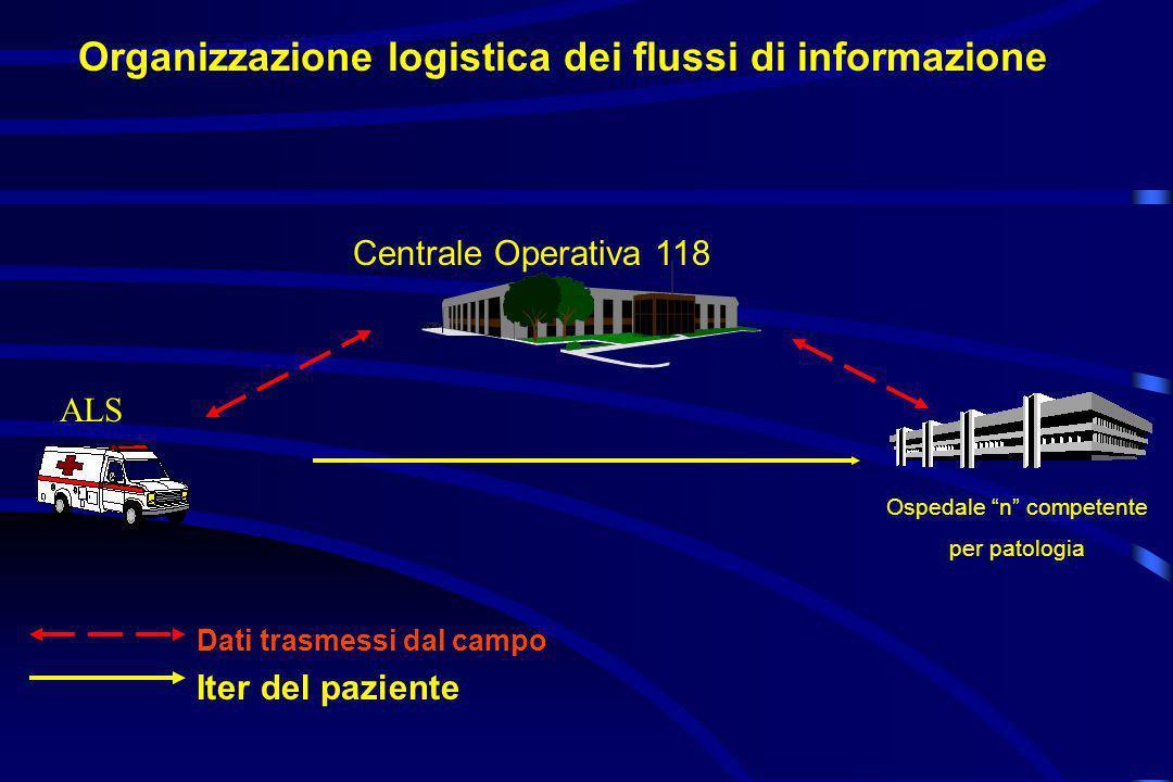 Organizzazione logistica dei flussi di informazione Centrale Operativa 118 Ospedale n competente per patologia Dati trasmessi dal campo Iter del pazie