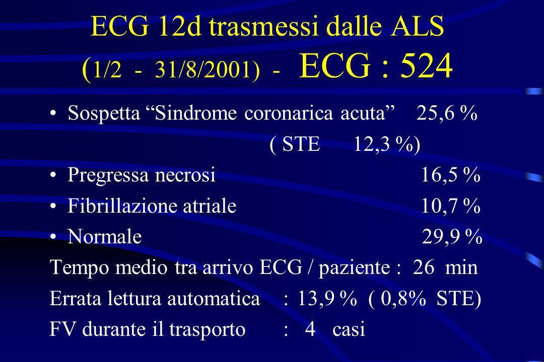 ECG 12d trasmessi dalle ALS ( 1/2 - 31/8/2001) - ECG : 524 Sospetta Sindrome coronarica acuta 25,6 % ( STE 12,3 %) Pregressa necrosi 16,5 % Fibrillazi
