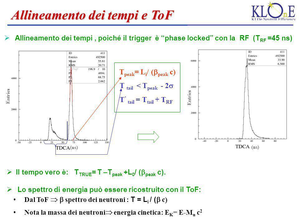 T peak = L i / ( peak c) T tail = T tail + T RF T tail < T peak - 2 (ns) Allineamento dei tempi, poiché il trigger è phase locked con la RF (T RF =45