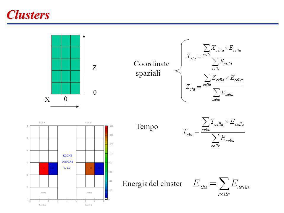 Clusters 0 0 X Z Tempo Coordinate spaziali Energia del cluster