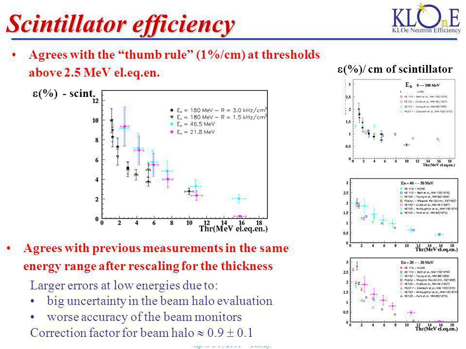 A. Ferrari Journées GDR Nucléon - Instrumentation April 8-9, 2008 - Saclay 25 Scintillator efficiency (%)/ cm of scintillator (%) - scint. Larger erro