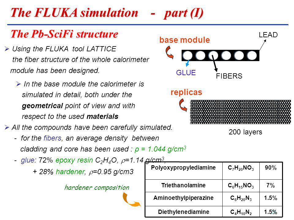 Journées GDR Nucléon - Instrumentation April 8-9, 2008 - Saclay 28 LEAD GLUE FIBERS base module replicas 200 layers Using the FLUKA tool LATTICE the f