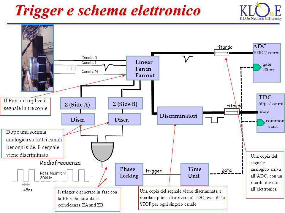 Radiofrequenza 45ns Rate Neutroni 20kHz trigger Phase Locking Il trigger è generato in fase con la RF è abilitato dalla coincidenza A and B. Trigger e