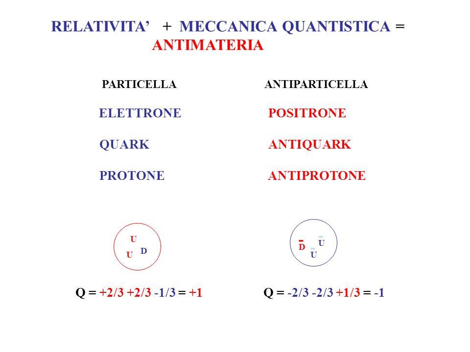RELATIVITA + MECCANICA QUANTISTICA = ANTIMATERIA PARTICELLA ANTIPARTICELLA ELETTRONE POSITRONE QUARK ANTIQUARK PROTONE ANTIPROTONE - UU U - D - U D Q = +2/3 +2/3 -1/3 = +1Q = -2/3 -2/3 +1/3 = -1