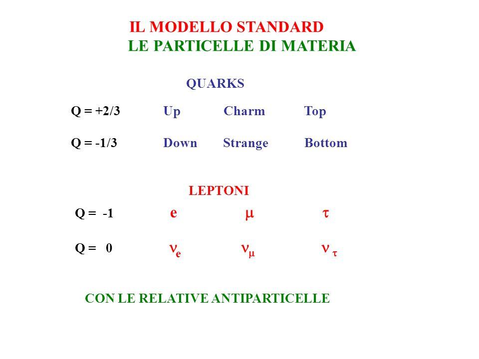 IL MODELLO STANDARD LE PARTICELLE DI MATERIA QUARKS Q = +2/3 Up Charm Top Q = -1/3 Down Strange Bottom LEPTONI Q = -1 e Q = 0 e CON LE RELATIVE ANTIPARTICELLE