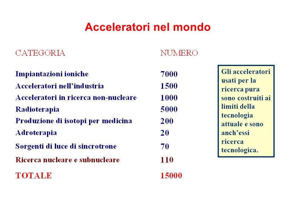 Acceleratori nel mondo Gli acceleratori usati per la ricerca pura sono costruiti ai limiti della tecnologia attuale e sono anchessi ricerca tecnologica.