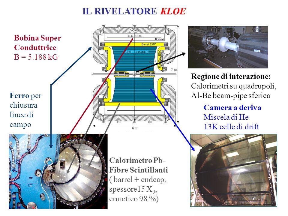 Calorimetro Pb- Fibre Scintillanti ( barrel + endcap, spessore15 X 0, ermetico 98 %) Camera a deriva Miscela di He 13K celle di drift Ferro per chiusura linee di campo Bobina Super Conduttrice B = 5.188 kG Regione di interazione: Calorimetri su quadrupoli, Al-Be beam-pipe sferica IL RIVELATORE KLOE