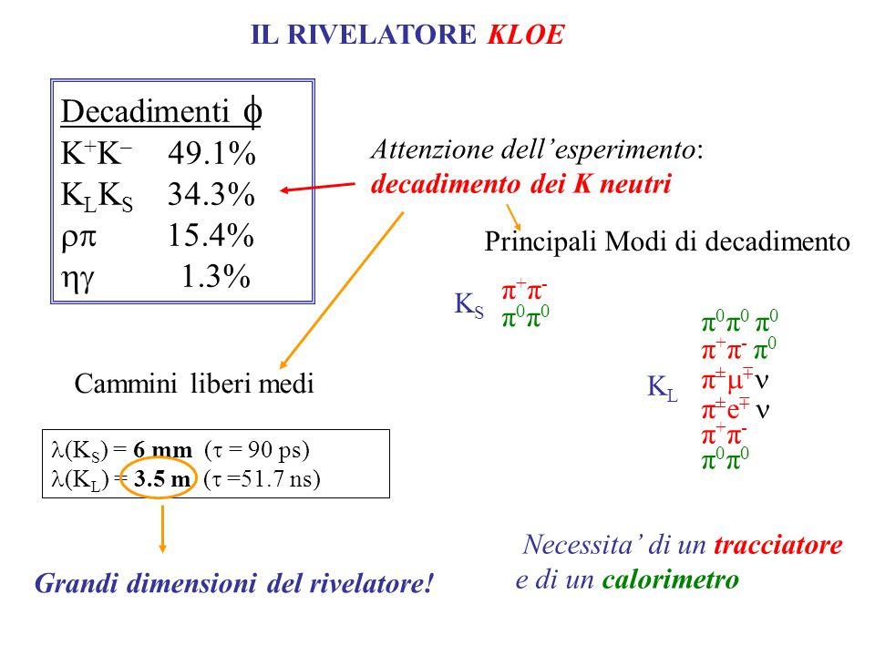 Decadimenti K + K – 49.1% K L K S 34.3% 15.4% 1.3% (K S ) = 6 mm ( = 90 ps) (K L ) = 3.5 m ( =51.7 ns) Cammini liberi medi IL RIVELATORE KLOE Attenzione dellesperimento: decadimento dei K neutri Grandi dimensioni del rivelatore.