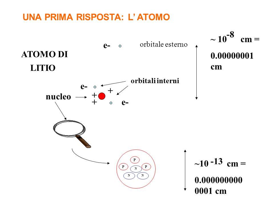 N N P N P P ATOMO DI LITIO e- orbitali interni orbitale esterno ~ 10 cm = 0.00000001 cm -8 + + + nucleo ~10 cm = 0.000000000 0001 cm -13 UNA PRIMA RISPOSTA: L ATOMO