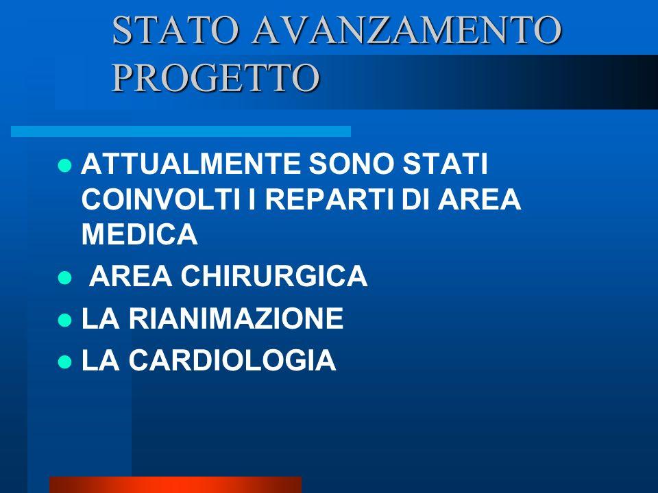 STATO AVANZAMENTO PROGETTO ATTUALMENTE SONO STATI COINVOLTI I REPARTI DI AREA MEDICA AREA CHIRURGICA LA RIANIMAZIONE LA CARDIOLOGIA
