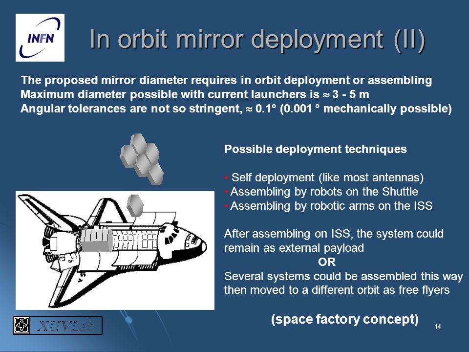 14 In orbit mirror deployment (II) The proposed mirror diameter requires in orbit deployment or assembling Maximum diameter possible with current laun