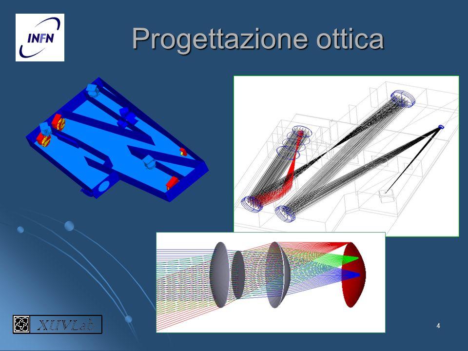 4 Progettazione ottica