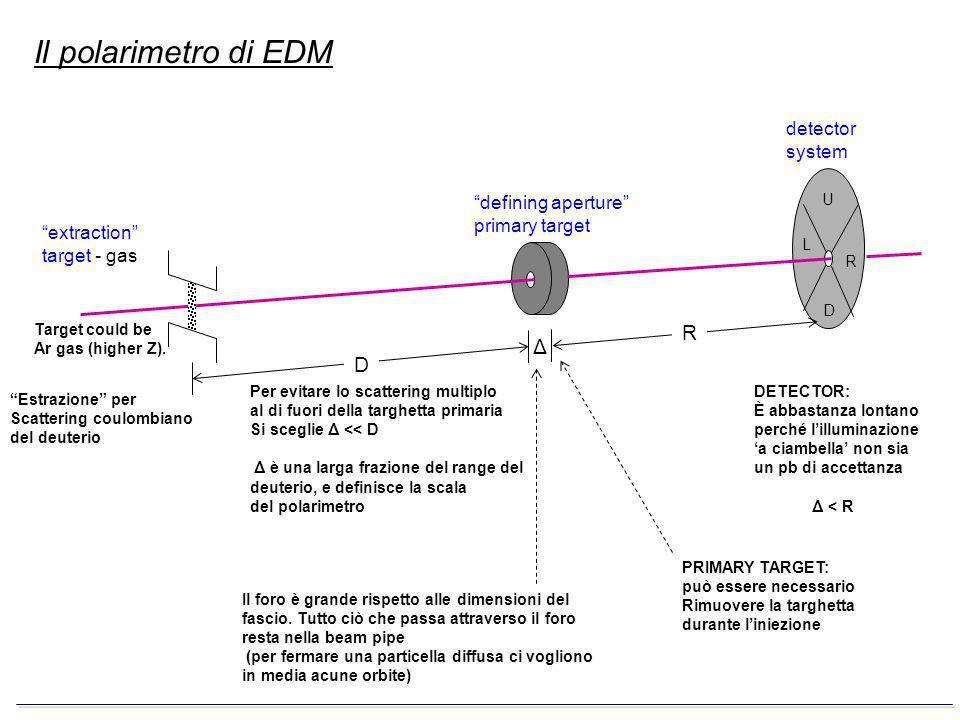 Opzione perseguita da gennaio 2006: p d = 1.0 -1.5 GeV/c T d = 250 – 525 MeV Scala delle energie Per minimizzare gli effetti collettivi nella macchina e per aumentare lefficienza del polarimetro Yuri Orlov vorrebbe un design dellanello per lavorare con deuterio a 1.5 GeV/c (T d = 525 MeV) Impulso ed energia cinetica nominali di ogni studio attuale sul polarimetro