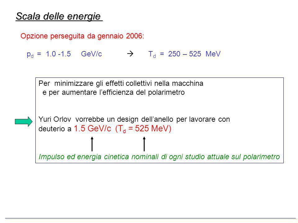 Riferimenti sperimentali: dati di POMME al Laboratoire National Saturne (F): NIM A 404 (1998) 129-142 T d in (0.175 – 1.8) GeV θ in: [4°, 15°] per T d < 300 MeV [2°, 20°] per T d > 300 MeV dati dal Laboratorio RIKEN (Giappone): T d in (200 – 300) MeV (non ancora pubblicati)