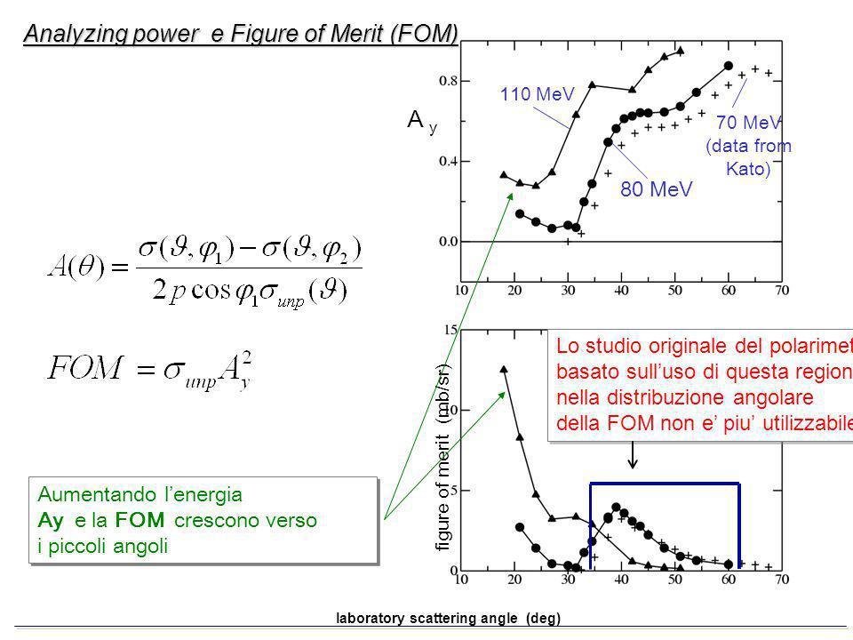 laboratory scattering angle (deg) figure of merit (mb/sr) A y 110 MeV 80 MeV 70 MeV (data from Kato) Lo studio originale del polarimetro basato sulluso di questa regione nella distribuzione angolare della FOM non e piu utilizzabile Lo studio originale del polarimetro basato sulluso di questa regione nella distribuzione angolare della FOM non e piu utilizzabile Analyzing power e Figure of Merit (FOM) Aumentando lenergia Ay e la FOM crescono verso i piccoli angoli Aumentando lenergia Ay e la FOM crescono verso i piccoli angoli