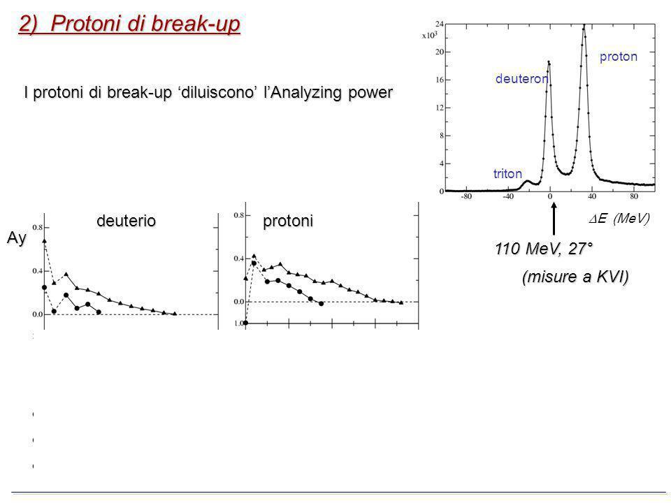 2) Protoni di break-up deuteron proton triton E (MeV) 110 MeV, 27° (misure a KVI) deuterio Ay I protoni di break-up diluiscono lAnalyzing power proton
