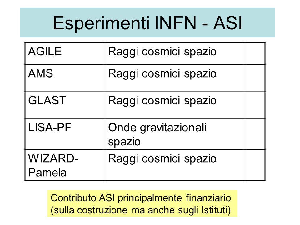 Esperimenti INFN - ASI AGILERaggi cosmici spazio AMSRaggi cosmici spazio GLASTRaggi cosmici spazio LISA-PFOnde gravitazionali spazio WIZARD- Pamela Raggi cosmici spazio Contributo ASI principalmente finanziario (sulla costruzione ma anche sugli Istituti)