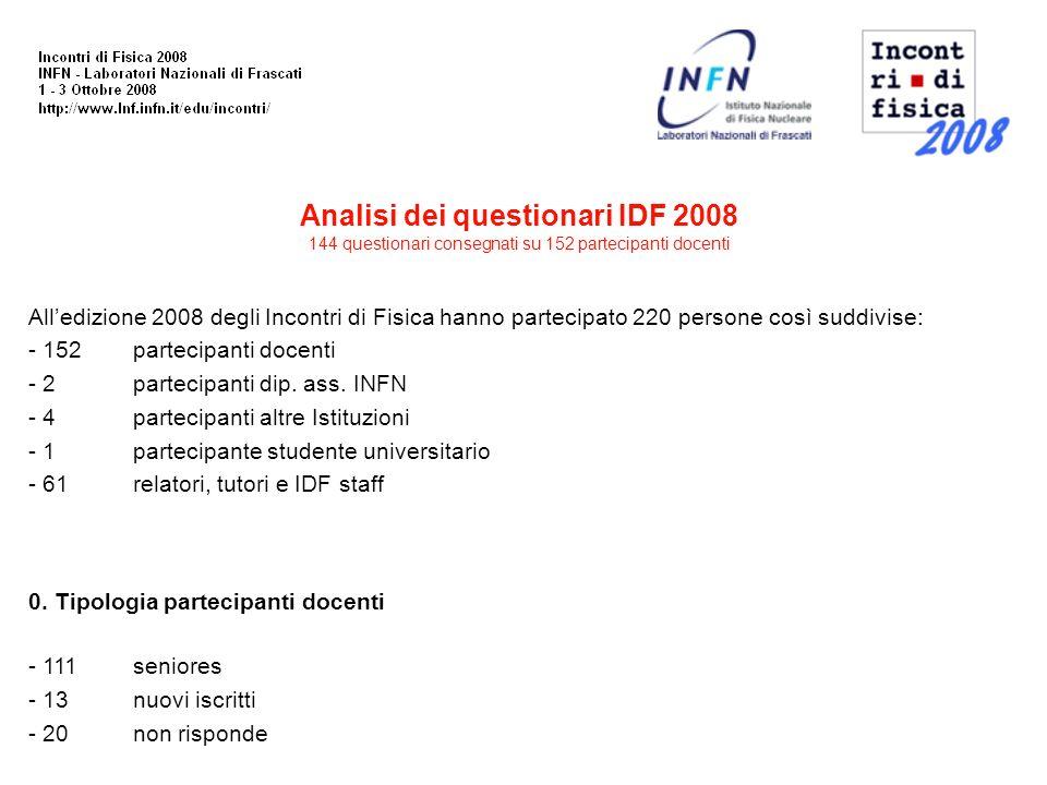 Analisi dei questionari IDF 2008 144 questionari consegnati su 152 partecipanti docenti Alledizione 2008 degli Incontri di Fisica hanno partecipato 220 persone così suddivise: - 152partecipanti docenti - 2partecipanti dip.