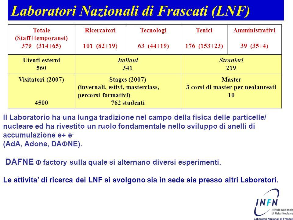 Laboratori Nazionali di Frascati (LNF) Totale (Staff+temporanei) 379 (314+65) Ricercatori 101 (82+19) Tecnologi 63 (44+19) Tenici 176 (153+23) Amministrativi 39 (35+4) Utenti esterni 560 Italiani 341 Stranieri 219 Visitatori (2007) 4500 Stages (2007) (invernali, estivi, masterclass, percorsi formativi) 762 studenti Master 3 corsi di master per neolaureati 10 Il Laboratorio ha una lunga tradizione nel campo della fisica delle particelle/ nucleare ed ha rivestito un ruolo fondamentale nello sviluppo di anelli di accumulazione e+ e - (AdA, Adone, DA NE).