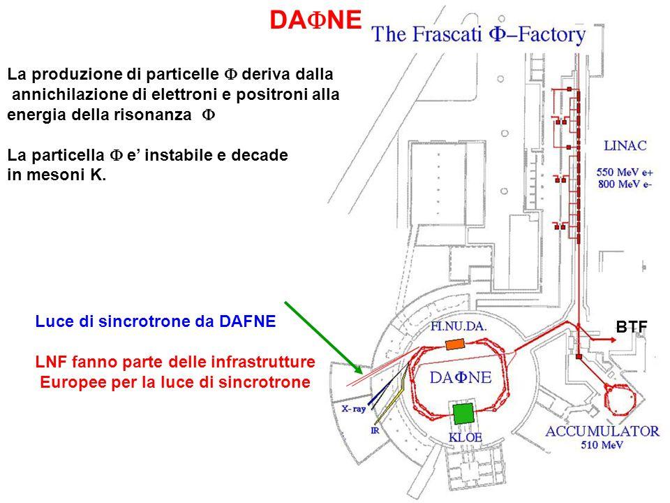 DA NE Luce di sincrotrone da DAFNE LNF fanno parte delle infrastrutture Europee per la luce di sincrotrone La produzione di particelle deriva dalla annichilazione di elettroni e positroni alla energia della risonanza La particella e instabile e decade in mesoni K.