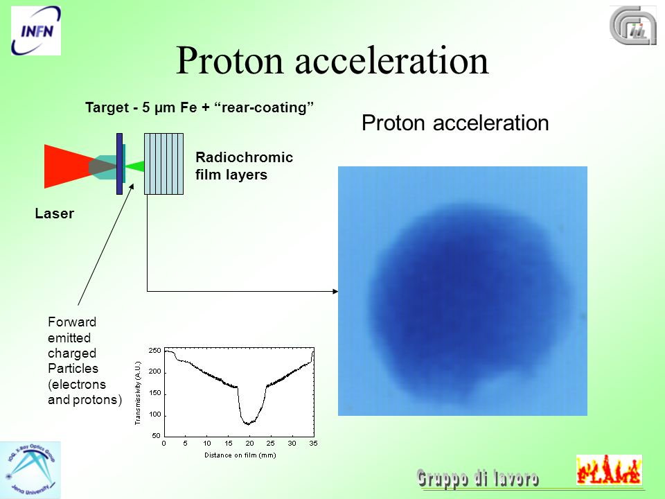 Laser Radiochromic film layers Target - 5 µm Fe + rear-coating Forward emitted charged Particles (electrons and protons) Proton acceleration