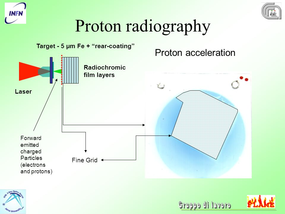 Proton radiography Laser Radiochromic film layers Target - 5 µm Fe + rear-coating Forward emitted charged Particles (electrons and protons) Proton acceleration Fine Grid