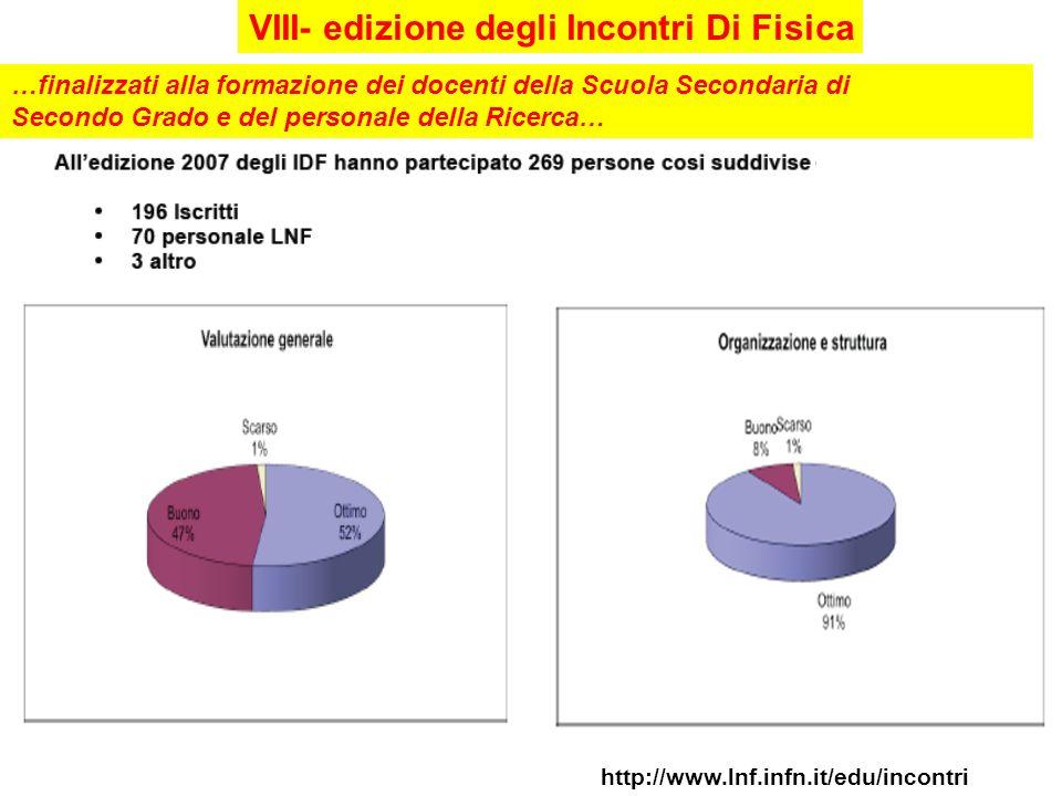 VIII- edizione degli Incontri Di Fisica http://www.lnf.infn.it/edu/incontri