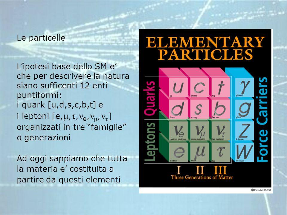 Le particelle Lipotesi base dello SM e che per descrivere la natura siano sufficenti 12 enti puntiformi: i quark [u,d,s,c,b,t] e i leptoni [e,,, e,, ] organizzati in tre famiglie o generazioni Ad oggi sappiamo che tutta la materia e costituita a partire da questi elementi