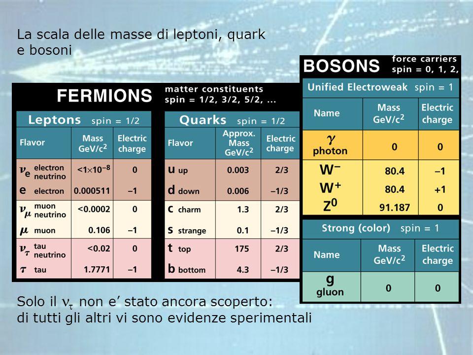 La scala delle masse di leptoni, quark e bosoni Solo il non e stato ancora scoperto: di tutti gli altri vi sono evidenze sperimentali