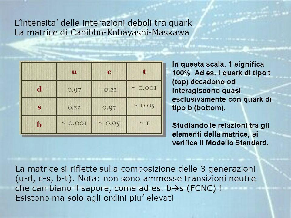 Lintensita delle interazioni deboli tra quark La matrice di Cabibbo-Kobayashi-Maskawa In questa scala, 1 significa 100% Ad es. i quark di tipo t (top)