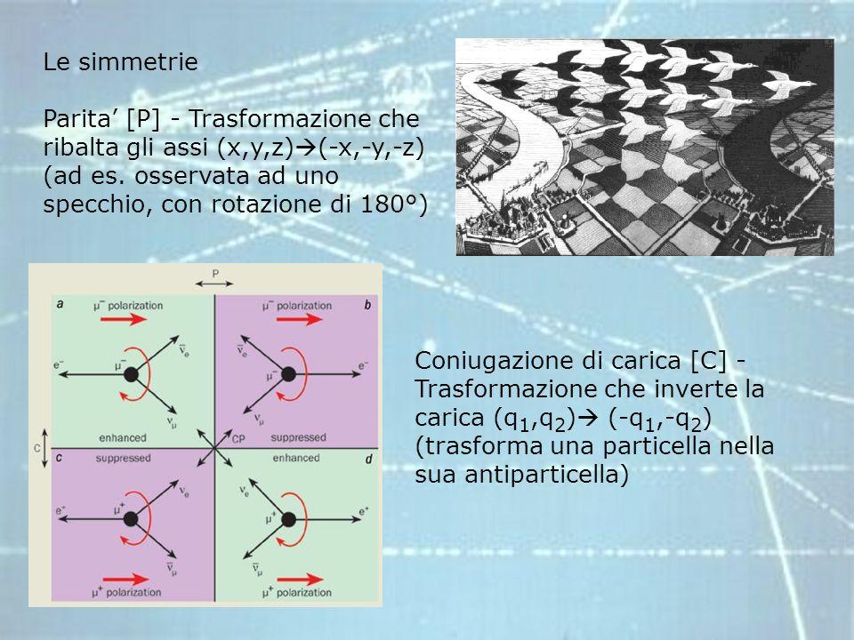 Le simmetrie Parita [P] - Trasformazione che ribalta gli assi (x,y,z) (-x,-y,-z) (ad es. osservata ad uno specchio, con rotazione di 180°) Coniugazion