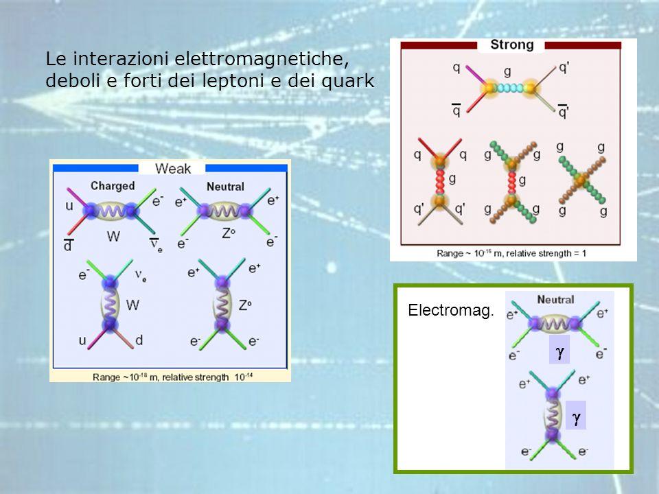 Le interazioni elettromagnetiche, deboli e forti dei leptoni e dei quark Electromag.