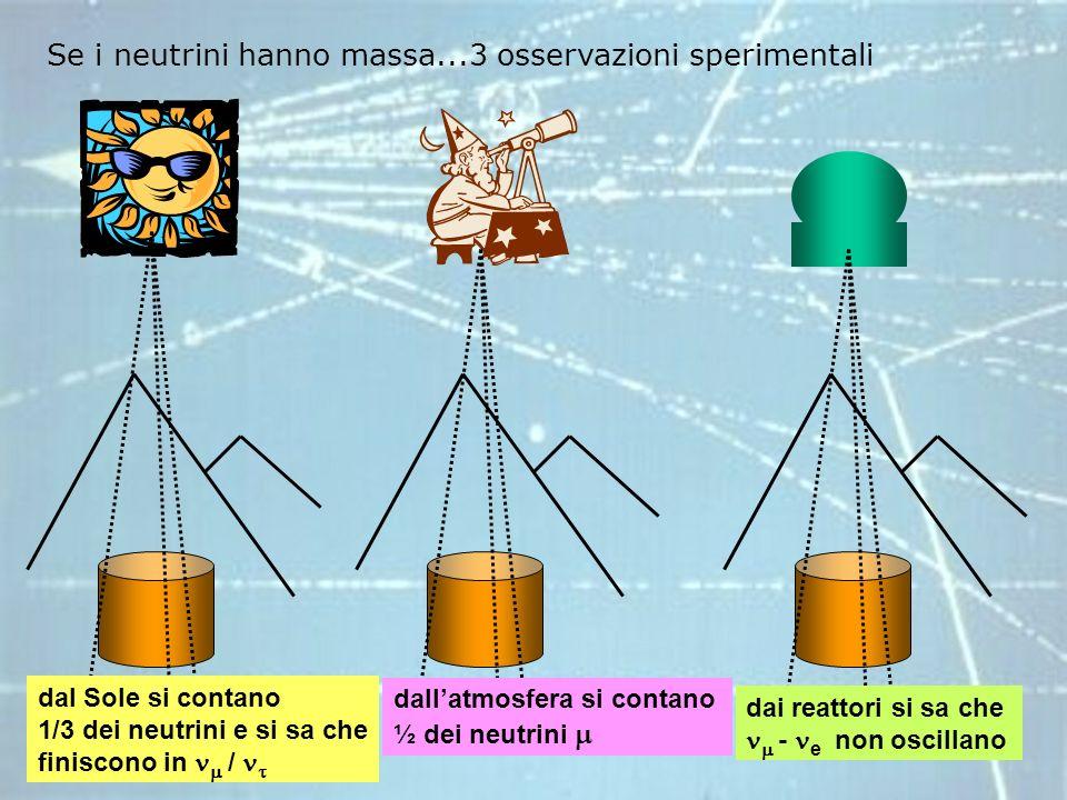 Se i neutrini hanno massa...3 osservazioni sperimentali dal Sole si contano 1/3 dei neutrini e si sa che finiscono in / dallatmosfera si contano ½ dei