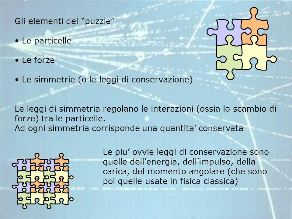Gli elementi del puzzle Le particelle Le forze Le simmetrie (o le leggi di conservazione) Le leggi di simmetria regolano le interazioni (ossia lo scambio di forze) tra le particelle.