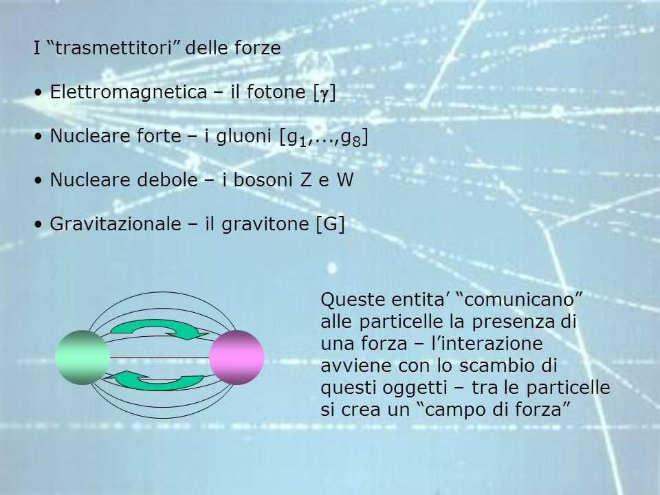 I trasmettitori delle forze Elettromagnetica – il fotone [] Nucleare forte – i gluoni [g 1,...,g 8 ] Nucleare debole – i bosoni Z e W Gravitazionale – il gravitone [G] Queste entita comunicano alle particelle la presenza di una forza – linterazione avviene con lo scambio di questi oggetti – tra le particelle si crea un campo di forza