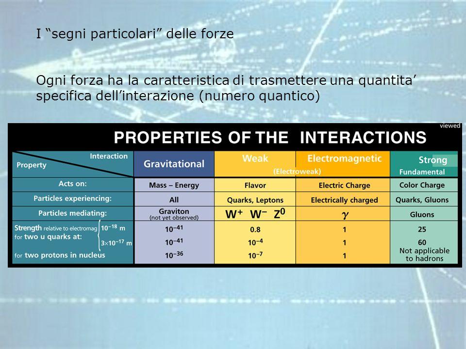 I segni particolari delle forze Ogni forza ha la caratteristica di trasmettere una quantita specifica dellinterazione (numero quantico)