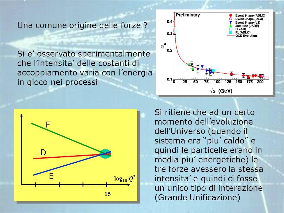 Tale unificazione e stata dimostrata sperimentalmente per energie ~100 GeV per linterazione elettro-debole.