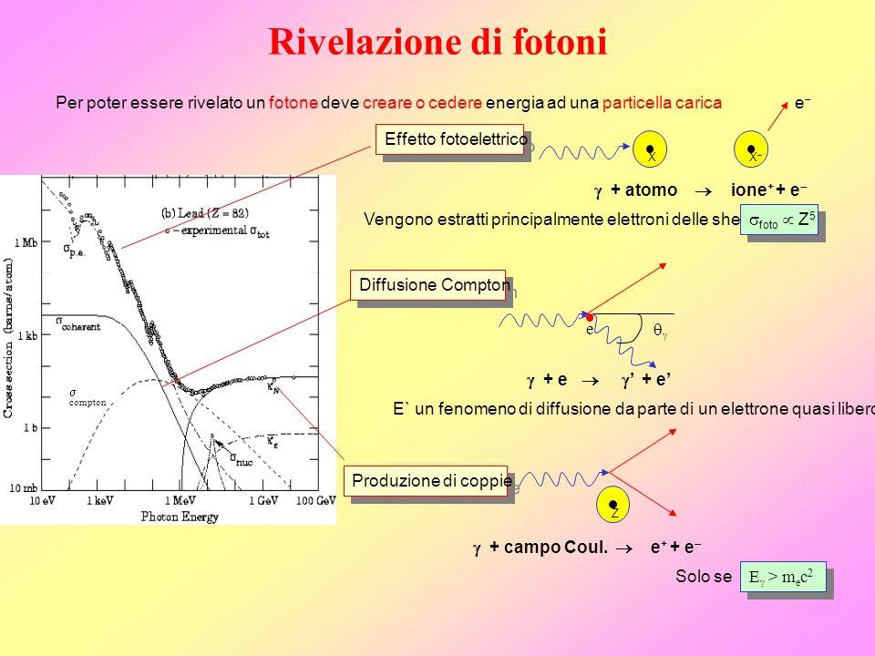 Rivelazione di fotoni Per poter essere rivelato un fotone deve creare o cedere energia ad una particella carica + atomo ione + + e XX e Effetto fotoel